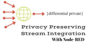 Privacy preserving stream integration system.